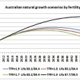Summary The size of Australia's future population growth including immigration will be largely determined by these events: Fuel shortages after peak oil which started in 2005 Food shortages due to […]