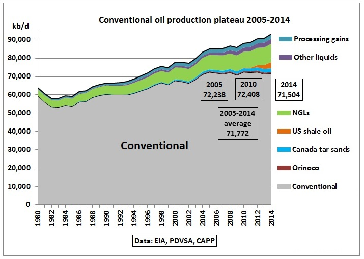 Conventional_oil_plateau_2005_2014