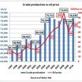 The EIA crude oil data for December 2010 have come out, giving us the total for 2010 which was practically on the same level as 2005, but the world paid […]