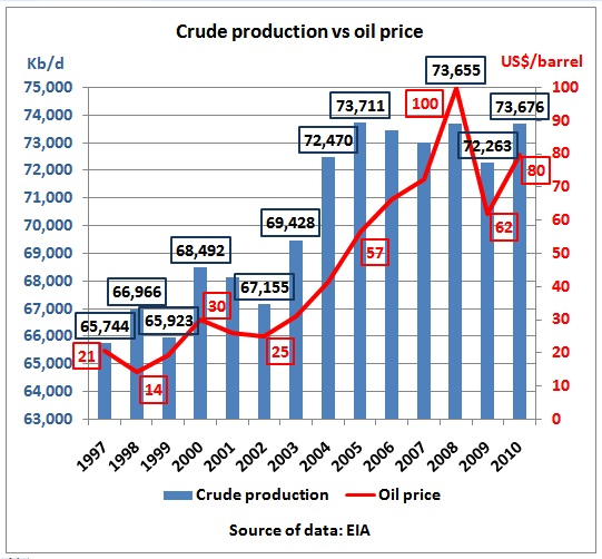 2010 vs  2005: Pay 40% more for the same amount of crude oil