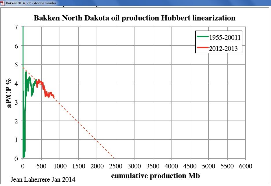 Jean Laherrere uses Hubbert linearization to estimate Bakken shale