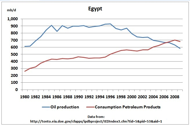 http://crudeoilpeak.info/wp-content/uploads/2011/04/EIA_Egypt_oil_production_consumption_1980_2009.jpg