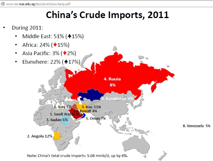 Syria Oil Imports