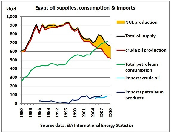 Egypt Natural Resources And Trade - Egypt natural resources