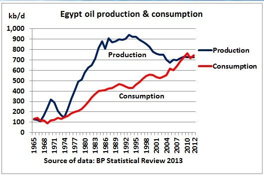 2 3 Of Egypts Oil Is Gone 20 Years After Its Peak