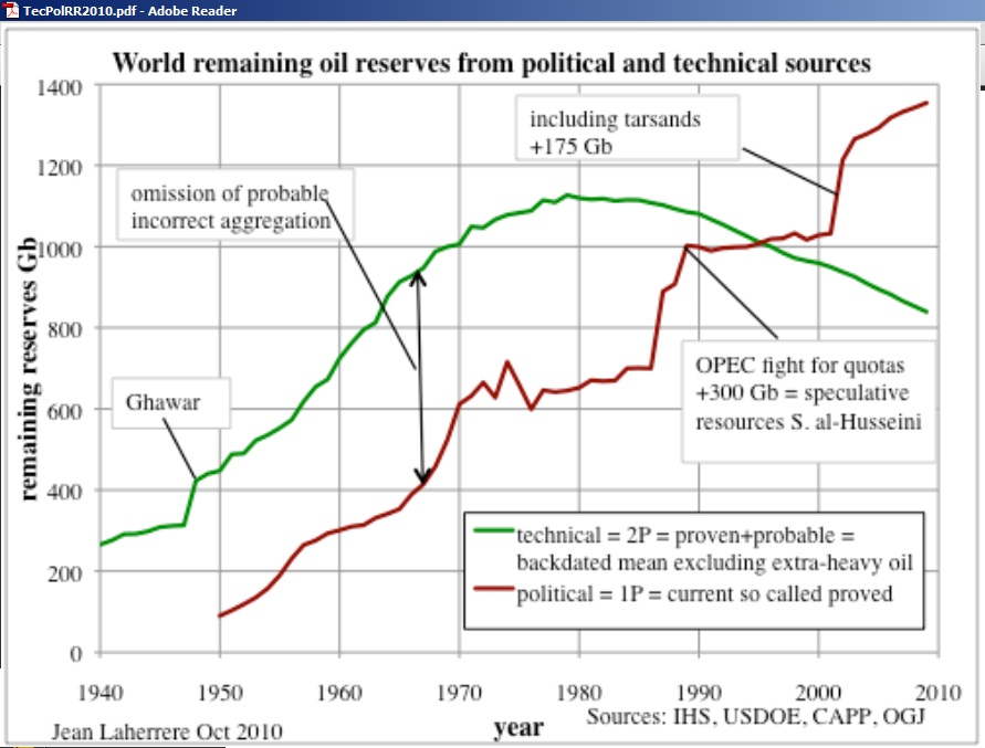 the growing concerns over americas depletion of its petroleum reserves More likely, the oil price will eventually find a bottom and, if this cycle is like previous ones, shoot sharply higher because of the level of underinvestment in reserves and natural depletion of.