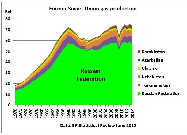 russia peak  2015