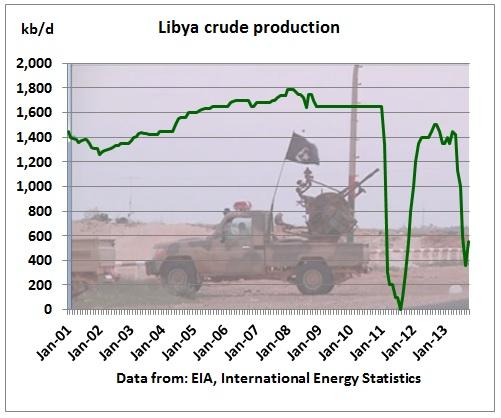 Libya peak oil