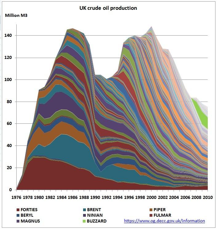 UK_crude_oil_production_1976_2010.jpg