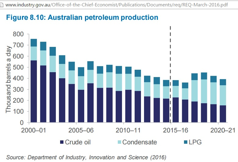 Australian_petroleum_production_2000_2015_2020
