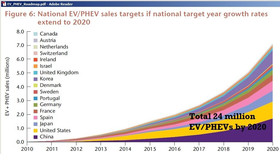 1 Billion Vehicles In Year 7 Of Peak Oil