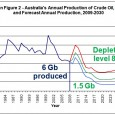 Australian Senators continue to ignore oil depletion facts Extract from the Hansard, 14/9/2011 Senator MARK BISHOP (Western Australia) (17:20): ……….With our vast resources and rapidly expanding oil and gas […]