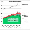 Total crude oil exports peaked at 44.4 mb/d in 2005 and declined by 3.1 mb/d to 41.3 mb/d in 2009, double the rate at which crude production declined during the […]