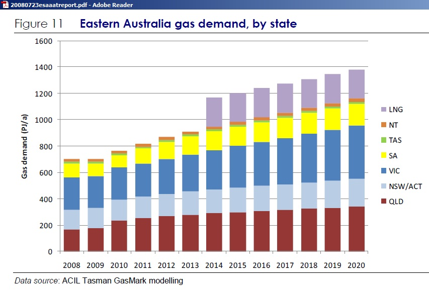 Where Can Natural Gas Be Found In Australia
