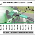 On past trends of growing ethanol use in cars it would take 14 years to replace all unleaded petrol presently used in Australia. Any traffic growth, e.g. caused by the […]