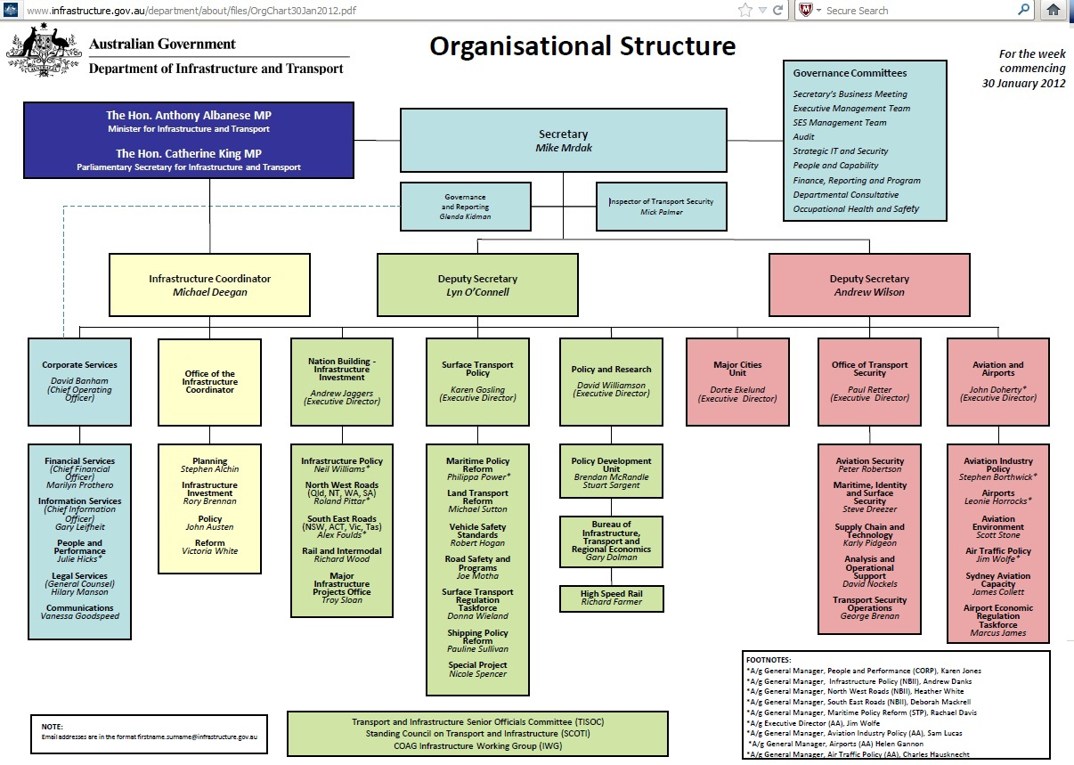 airtel organisational structure Types of organizational charts used across organizations covers the most commonly used organizational structure types , ones derived from the main ones and much more.