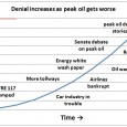 "This article is on Alan Kohler 's piece ""The death of peak oil"" http://www.abc.net.au/news/2012-02-29/kohler-oil-reserves-shift-global-markets/3859118 Contents: (1) Too many peaks to handle (2) US shale oil production and projections (3) Tough […]"