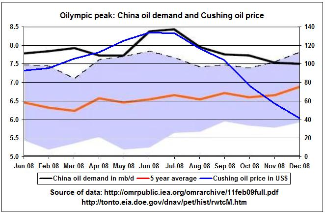 IEA_China_OILympic_Peak