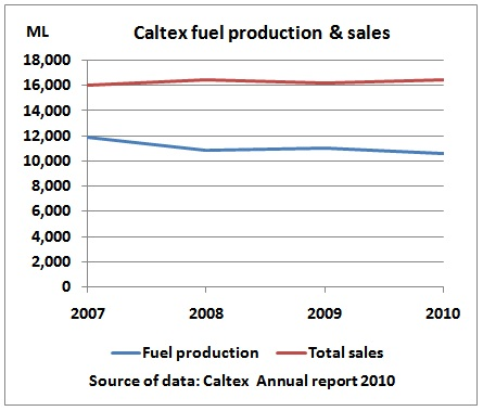 After Sydney refinery closure, Caltex to import fuel from