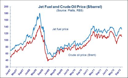 Peak oil lite: Sydney airport passenger traffic 15 % below 2009