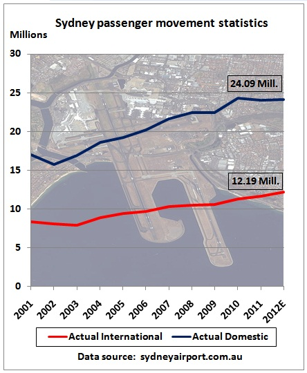 Peak oil lite: Sydney airport passenger traffic 15 % below 2009