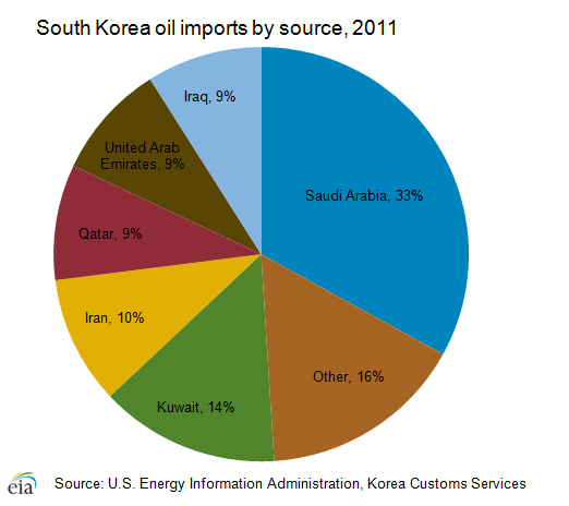 Does South Korea Have Natural Resources