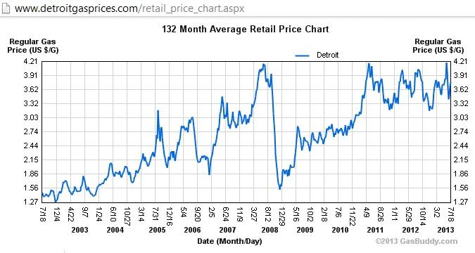 Detroit Gas Prices >> Gas Price Gas Price Detroit