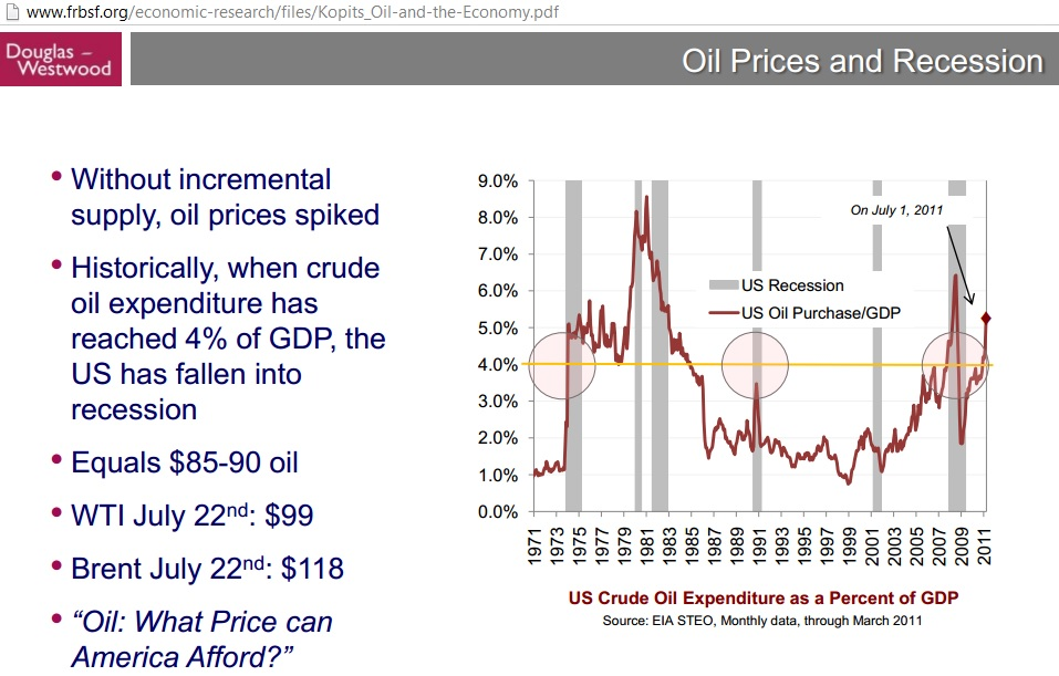 US Oil Demand Peak was in 2007 - Resilience