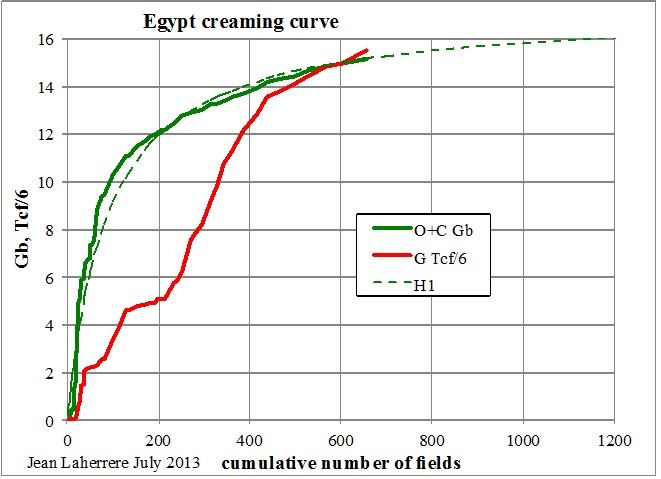 egypt oil and gas