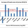Using recent research from the Arab Petroleum Investment Corporation (APIC)  it can be calculated that OPEC's fiscal break-even oil prices have increased by around 7% pa in 2013 while OPEC's […]
