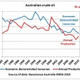 The Australian electorate has voted for a Prime Minister who 3 years ago said he was sceptical that the concept of peak oil has any value as tool for policy […]