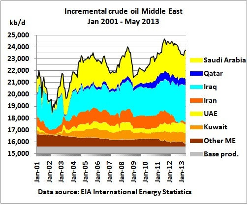 US shale oil hides crude oil peak in rest of world - Resilience