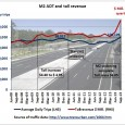For a modest traffic increase of 3% motorists in Sydney's North West pay 22% more tolls after the M2 was widened from 2 lanes to 3 lanes and additional ramps […]