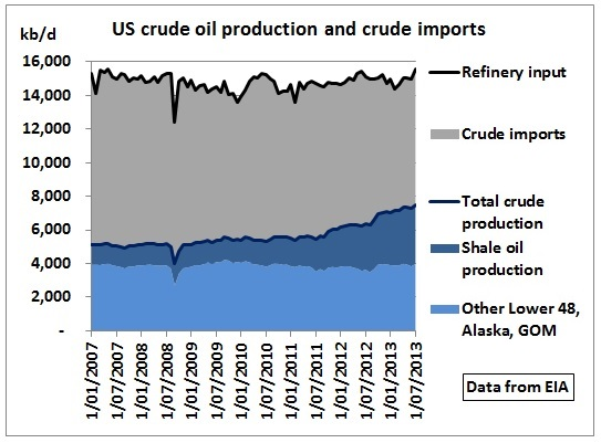 US will always remain crude oil importer