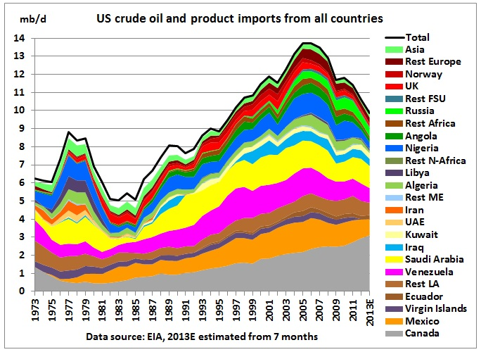 US will always remain a crude oil importer - Resilience