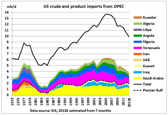 us oil dependence The national security consequences of oil dependency the national security consequences of oil dependency the united states is the largest oil importer in.