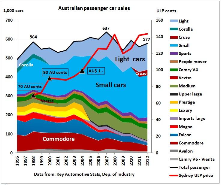 High Peak Car Sales