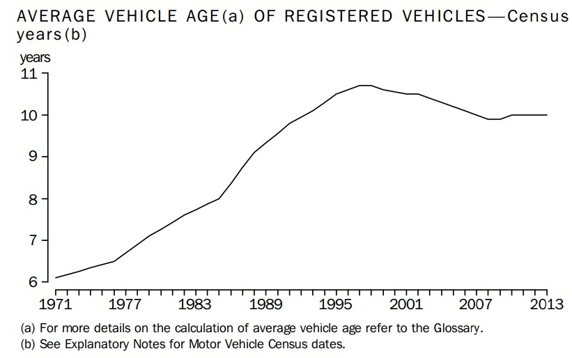 Abs motor vehicle census 2012 national report