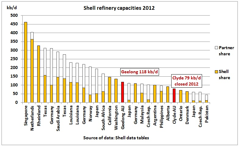 Geelong Refinery Sold As Shell S Oil Production Continues To Decline