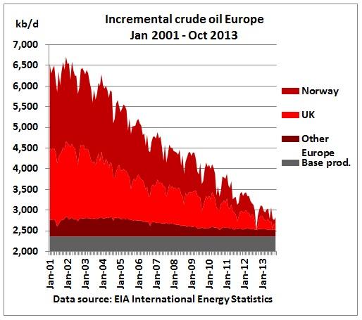 réserve mondiale de pétrole