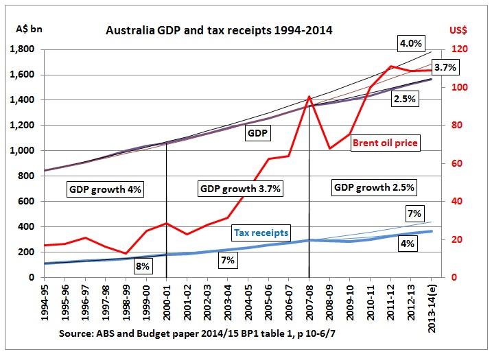 how to read tax returns australia