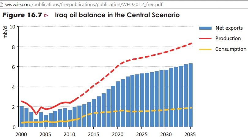 World's untested assumption on 6 mb/d Iraqi oil by 2020