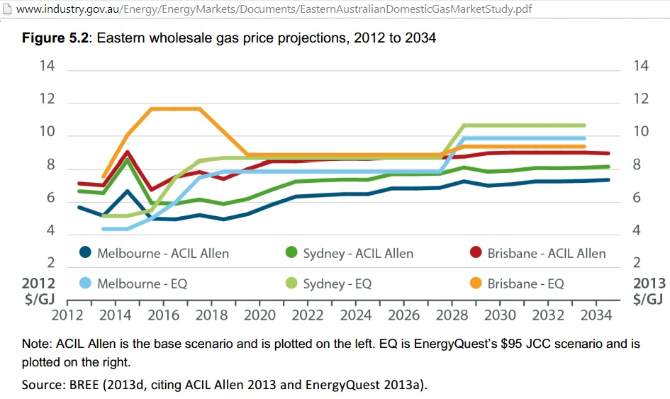 Low Gas Prices >> Energy Super Power Australia's East Coast running low on ...