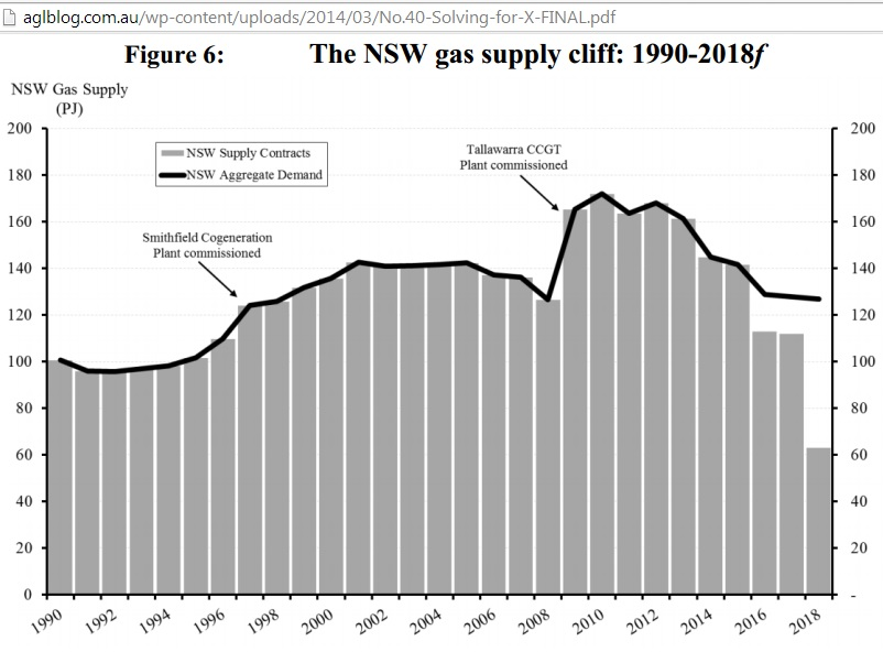 Natural gas supply nsw