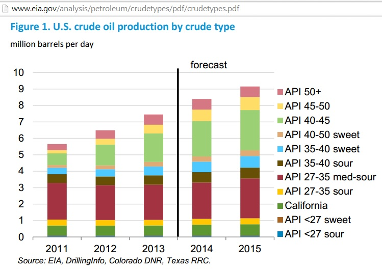 IEA report implies US crude production may start to peak 2016