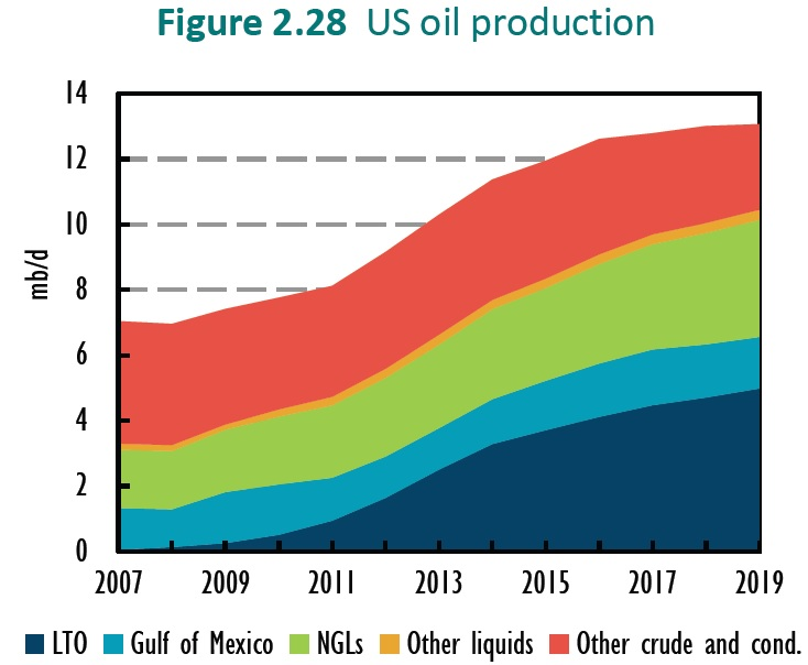 US shale oil growth practically zero in 2017 thumbnail