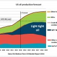 The Medium Term Oil Market Report of the International Energy Agency (IEA, Paris),  published in June 2014,  contains a graph which implies that US crude production will start to peak […]
