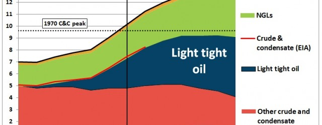 The Medium Term Oil Market Report of the International Energy Agency (IEA, Paris), published in June 2014, contains a graph which implies that US crude production will start to peak...