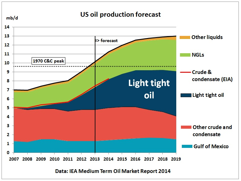 IEA report implies US crude production may start to peak