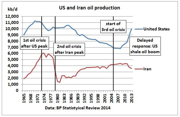 oil crisis 1973 pdf